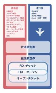航空券には種類があります。